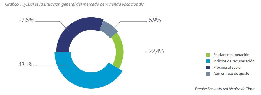 grafico TINSA vivienda vacacional