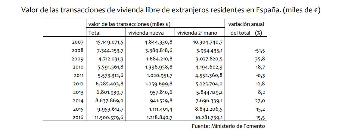 valor transacciones vda libre