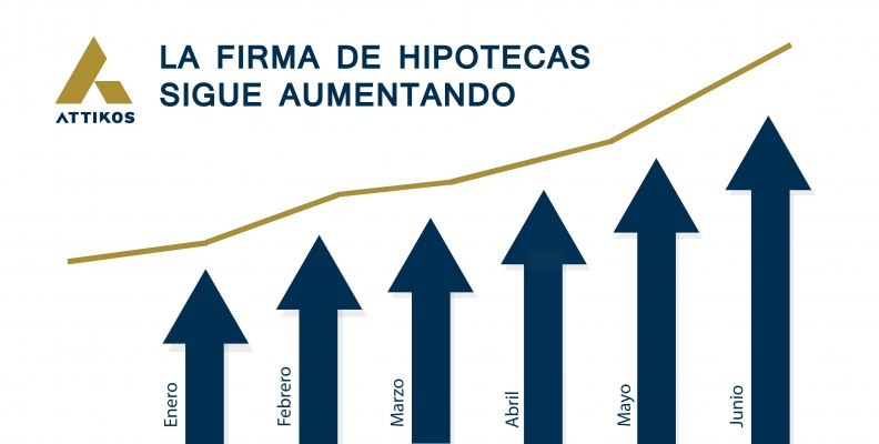 La firma de hipotecas sigue aumentando tras 22 meses